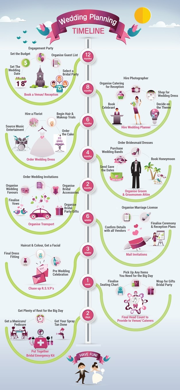 the ultimate wedding planning timeline adorn